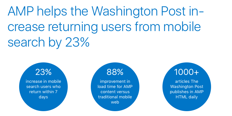 Washington Post AMP Stats ()