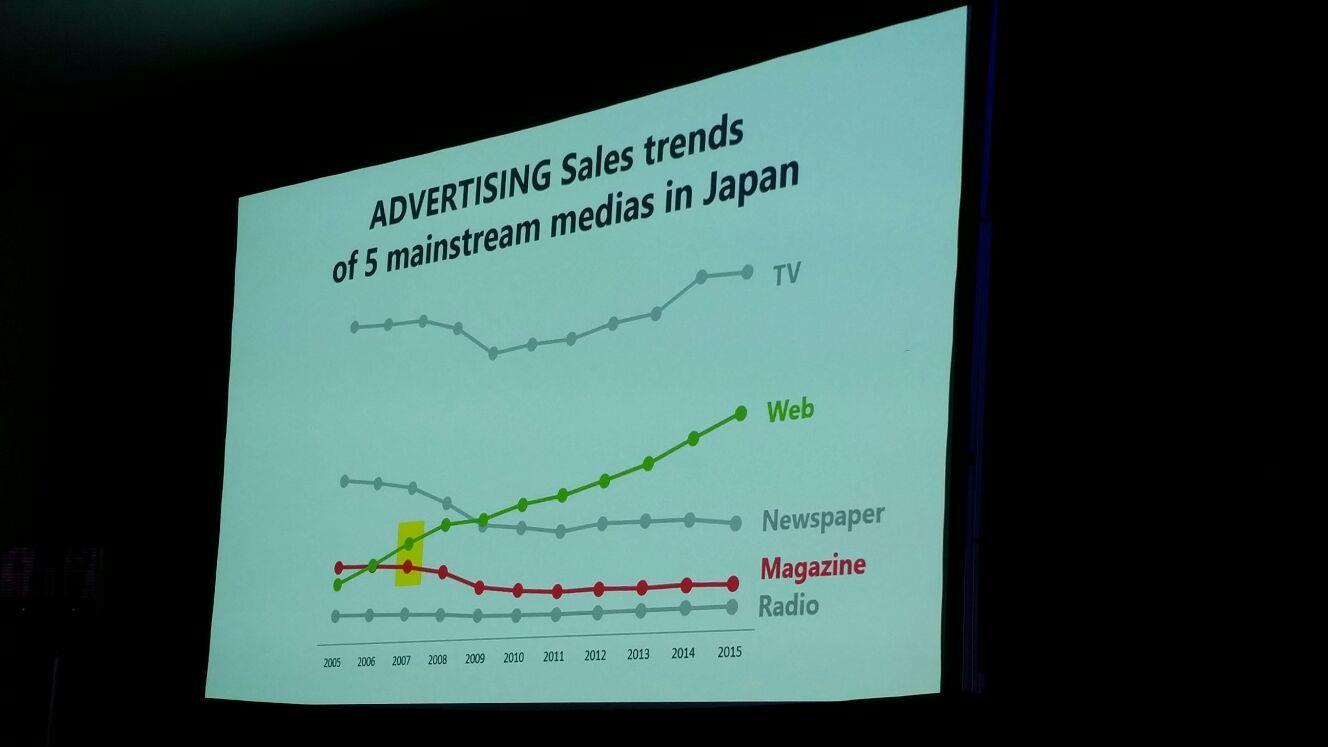 Ad sales Japan ()
