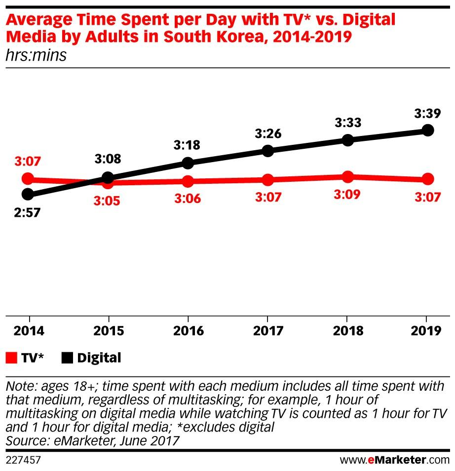 eMarketer South Korea ()
