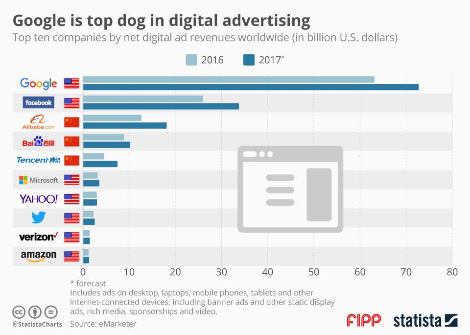 Chart of the week: Google is top dog in digital advertising