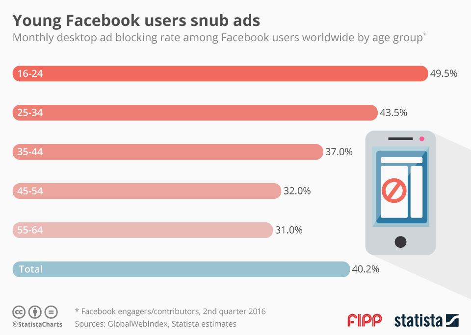 Chart of the week: Young Facebook users snub ads