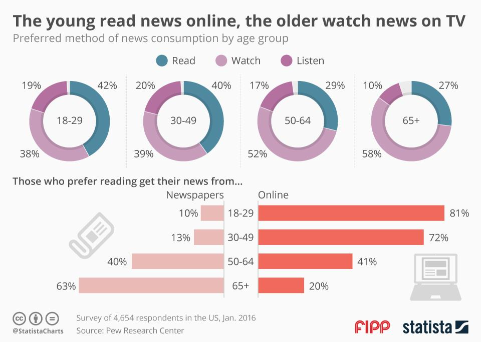 Chart of the week: The young read news online, the older watch news on TV