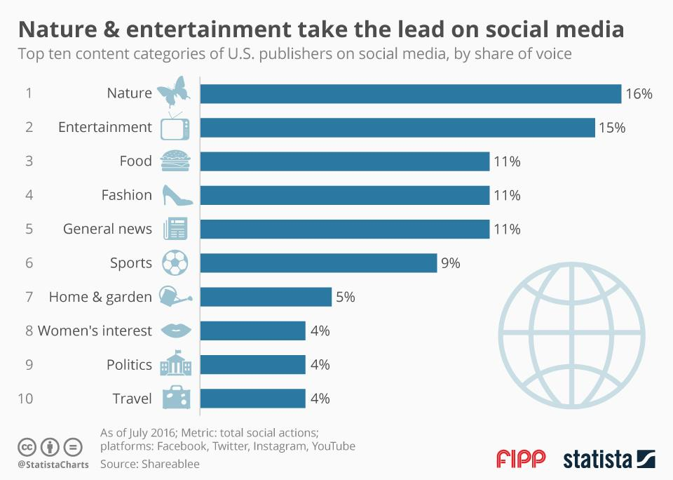 Chart of the week: Nature and entertainment take the lead on social media