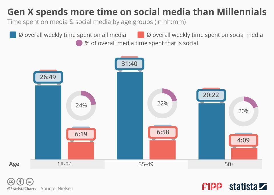 Chart of the week: Gen X spends more time on social media than millennials