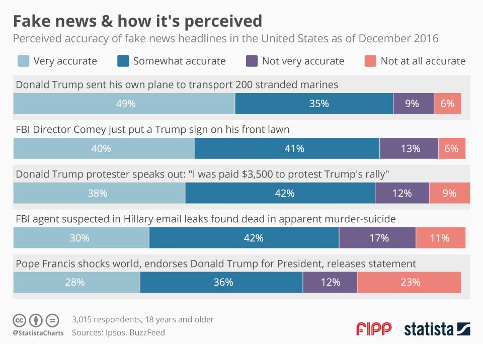 Chart of the week: Fake news and how it's perceived