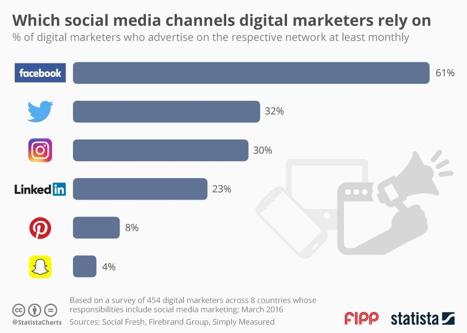 Chart of the week: which social media channels digital marketers rely on