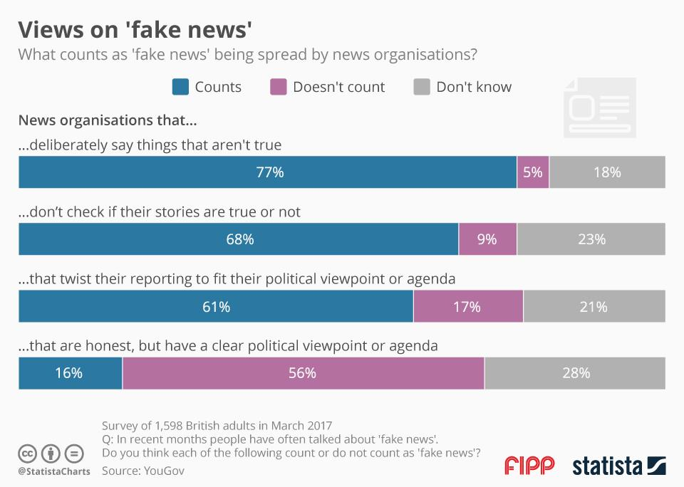 Chart of the week: Views on 'fake news'