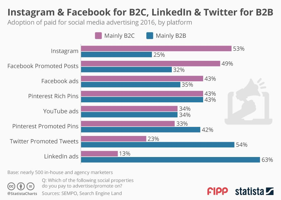 Chart of the week: Instagram and Facebook for B2C, LinkedIn and Twitter for B2B