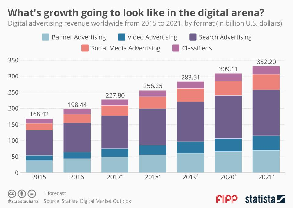 Chart of the week: What's growth going to look like in the digital arena?