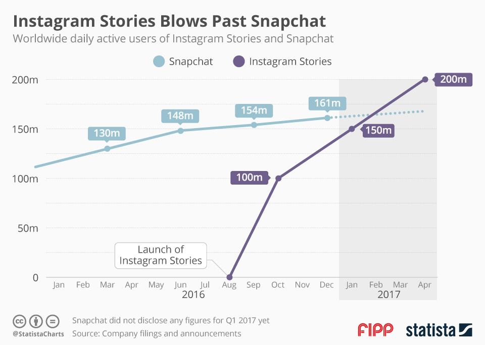 Chart of the week: Instagram stories blows past Snapchat