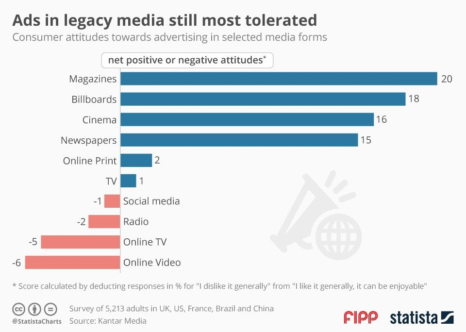 Chart of the week: Ads in legacy media still most tolerated