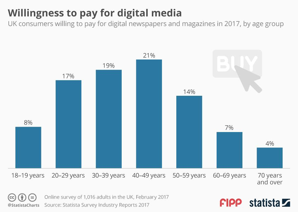 Chart of the week: Willingness to pay for digital media