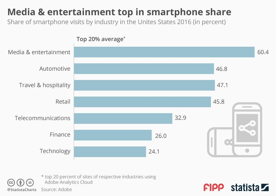 Chart of the week: Media and entertainment top in smartphone share