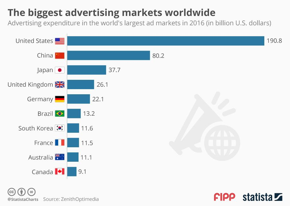 Chart of the week: The biggest advertising markets worldwide