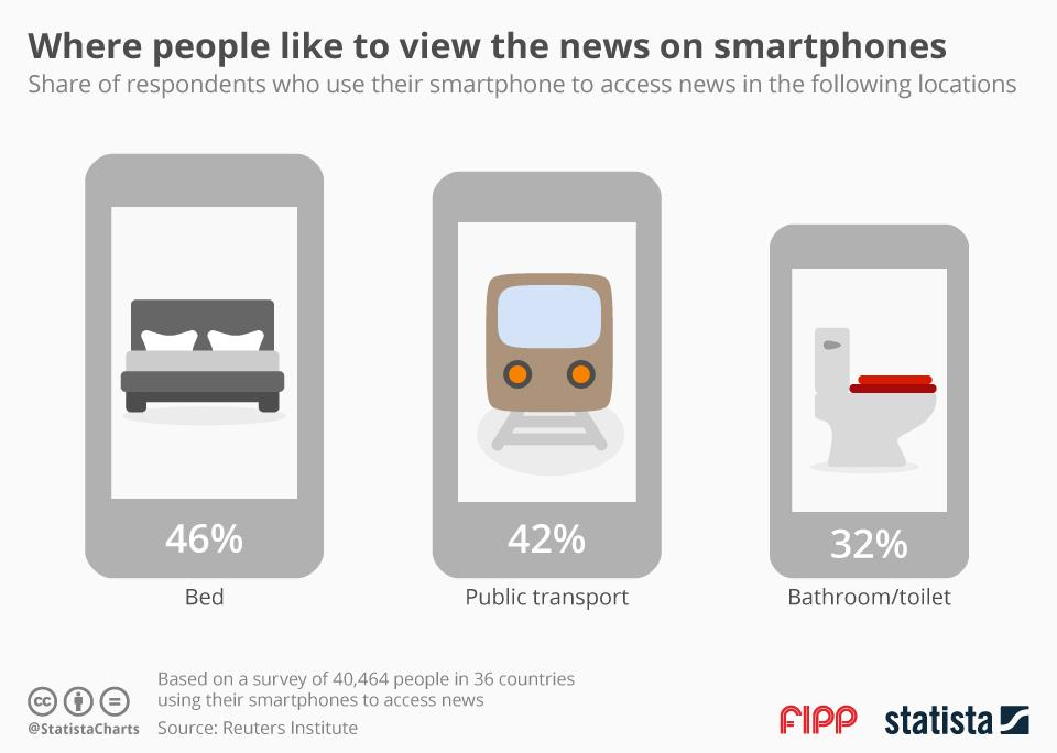 [Chart of the week] Smartphones: Where do you read your news?
