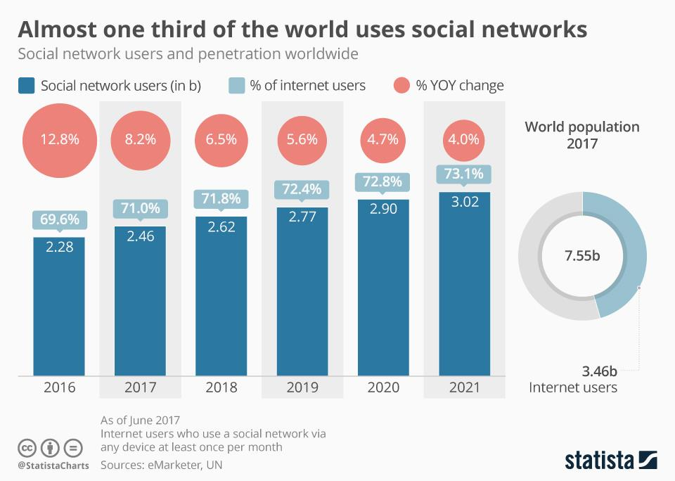 Chart of the week: Almost one third of the world uses social networks