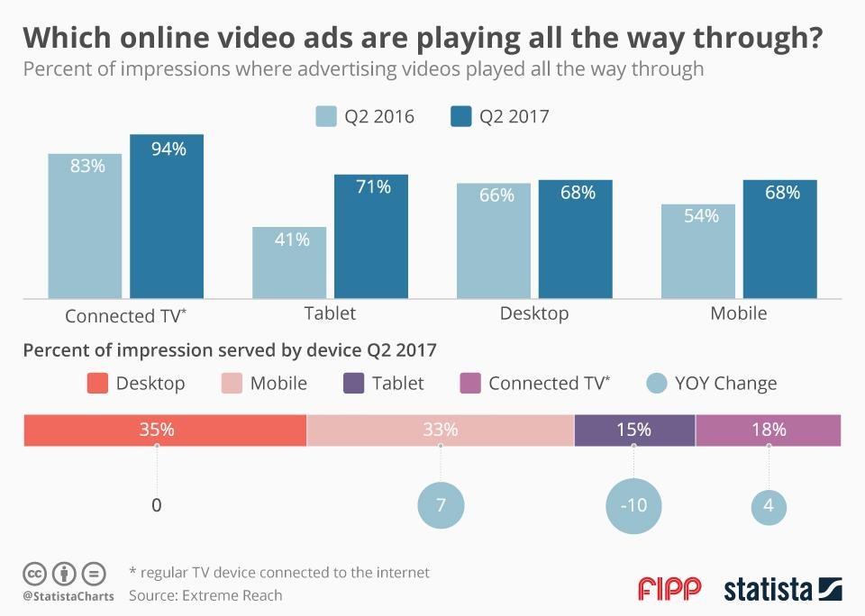Chart of the week: Which online video ads are playing all the way through?