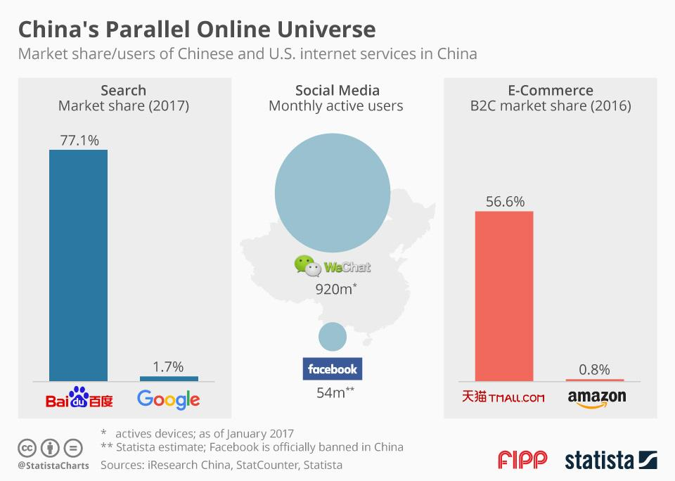 Chart of the week: China's parallel online universe