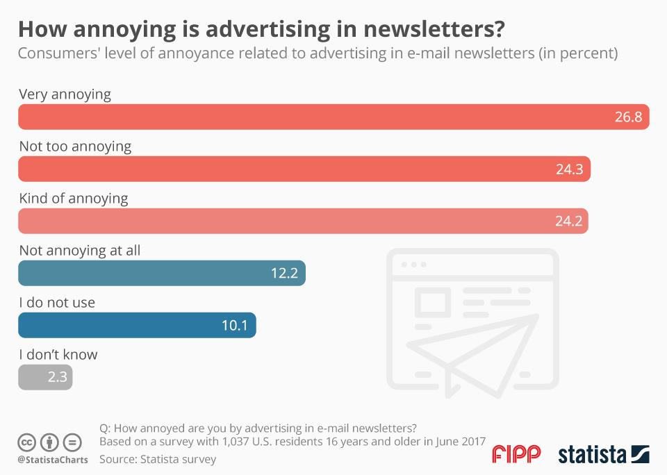 Chart of the week: How annoying is advertising in newsletters?