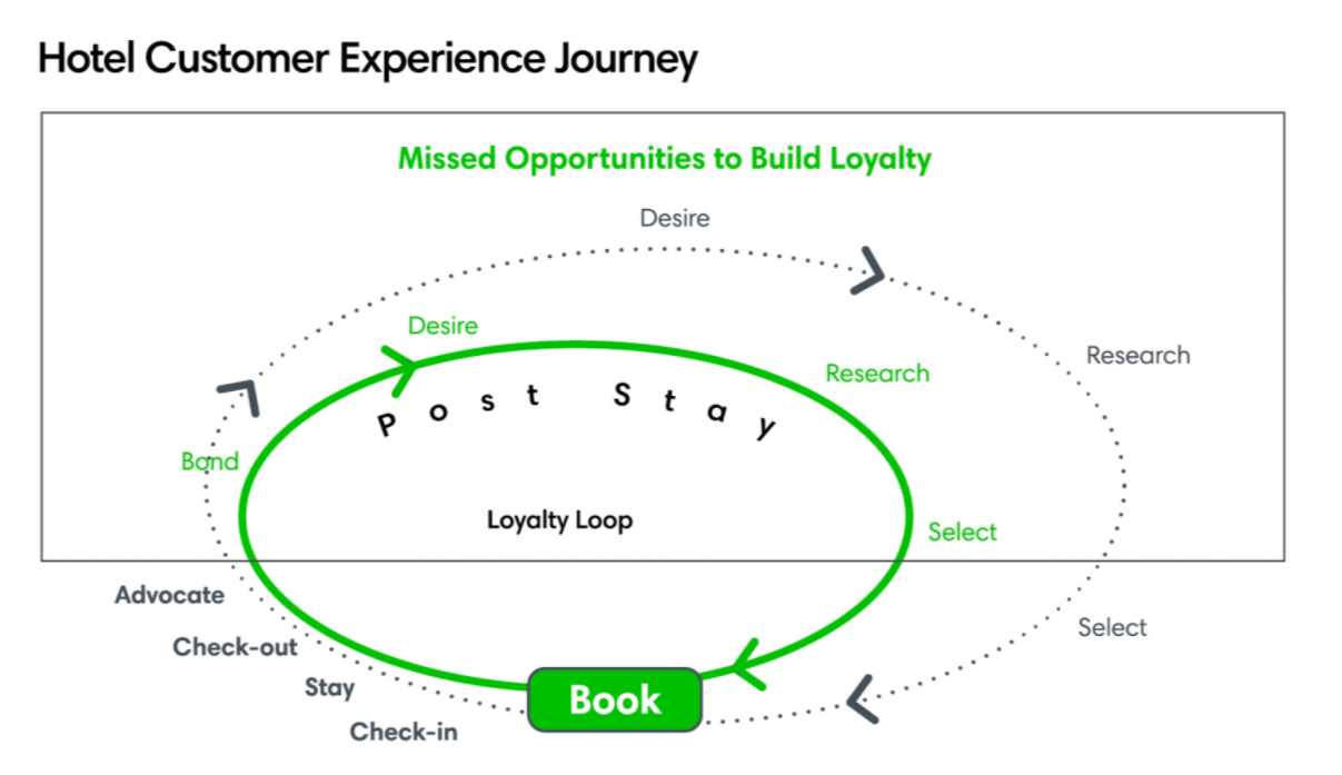 Hotel customer experience journey ()