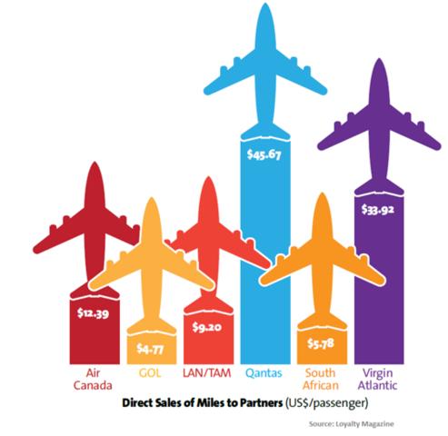 Qantas direct sales ()