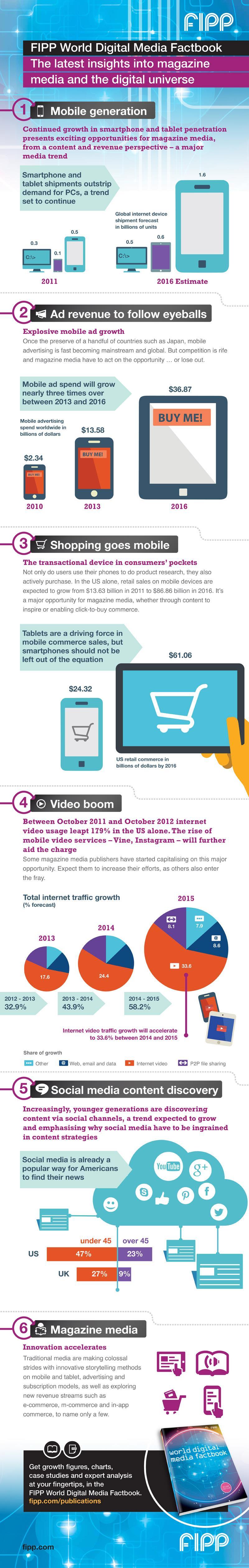 FIPP World Digital Media Factbook 2013-14 infographic
