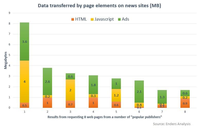 Data transferred chart ()