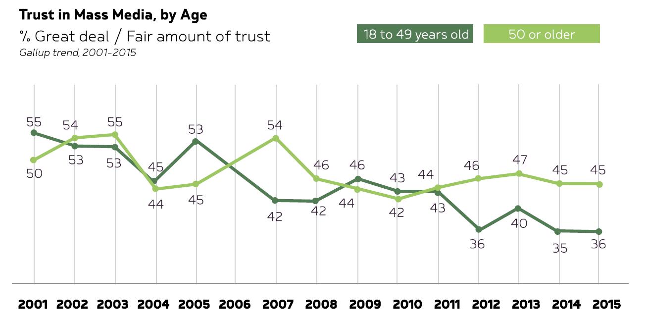 Mistrust in media ()