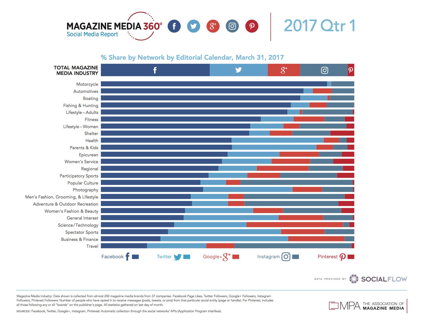 MPA 360 magazines social media share ()