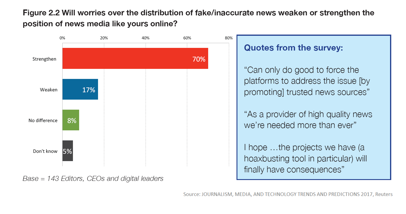Fake news distribution ()
