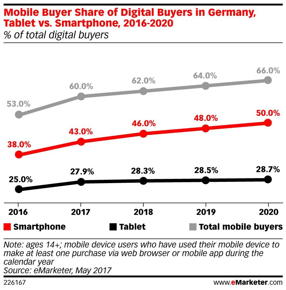eMarketer mobile Germany ()