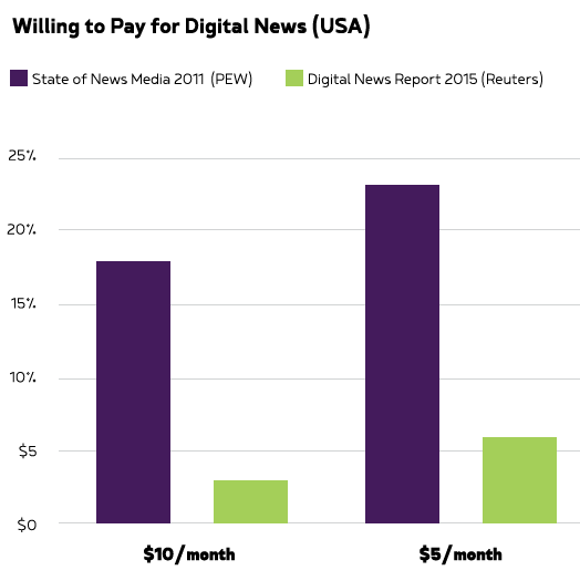 Willing to pay for digital news ()