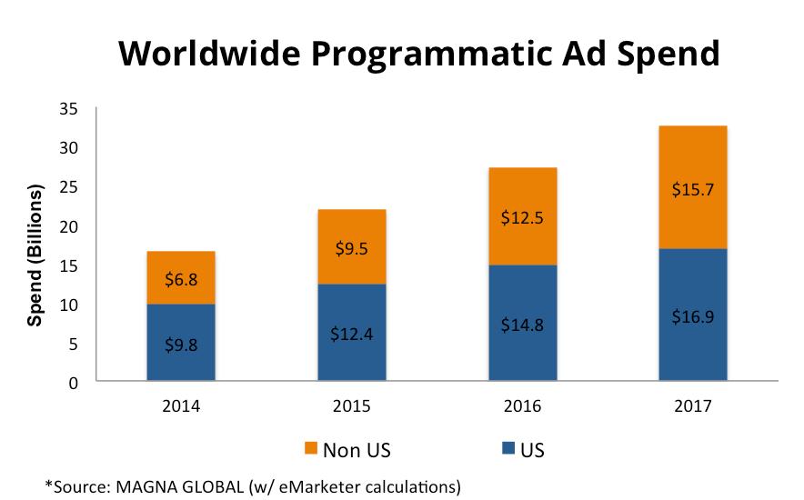 ad spend ()