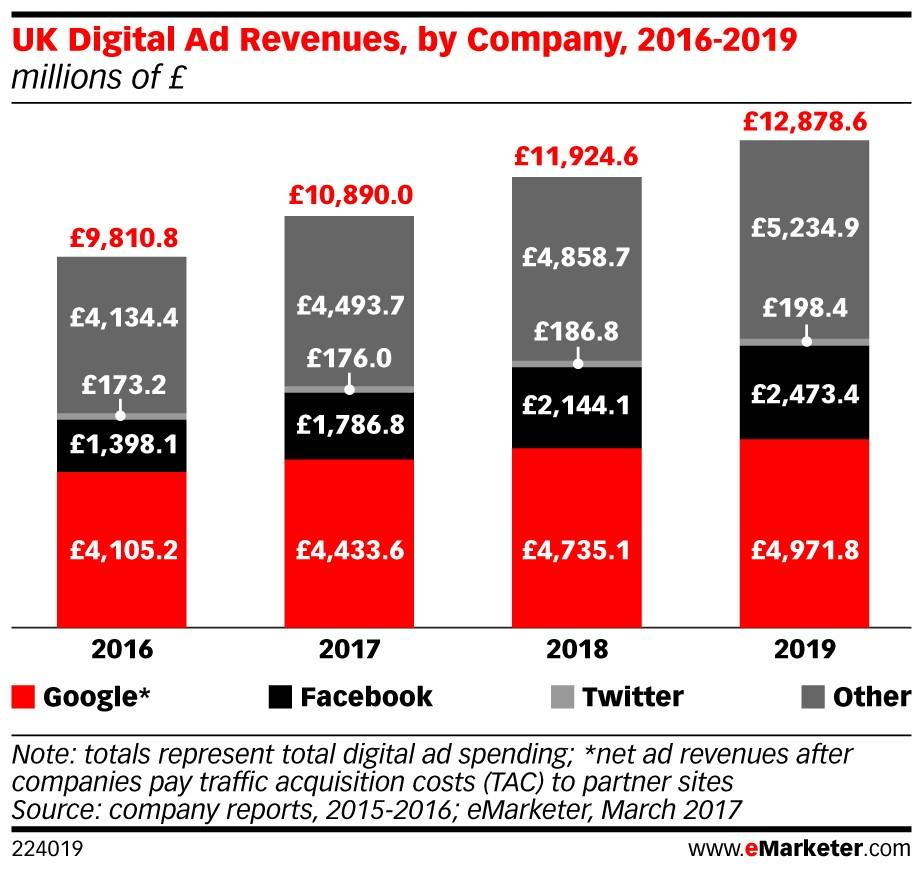 eMarketer Uk ad revenue ()
