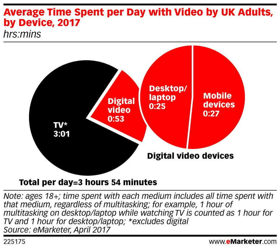 eMarketer Video UK 1 - 20 Apr ()