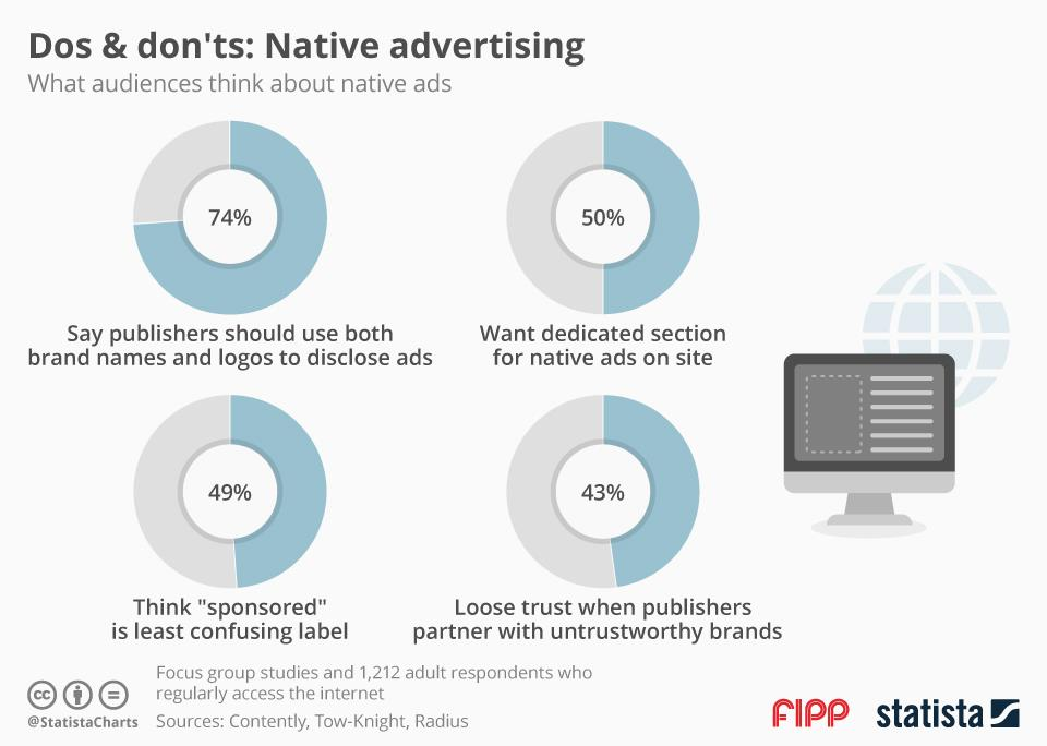 Chart of the week what audiences think about native ()