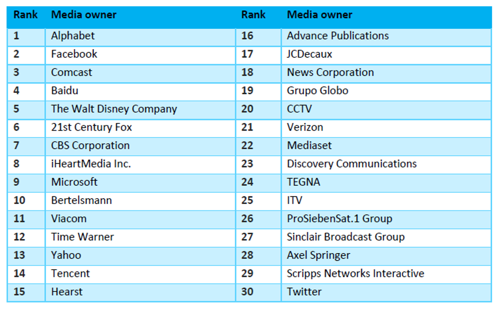 Zenith ranking Top 30 media owners ()