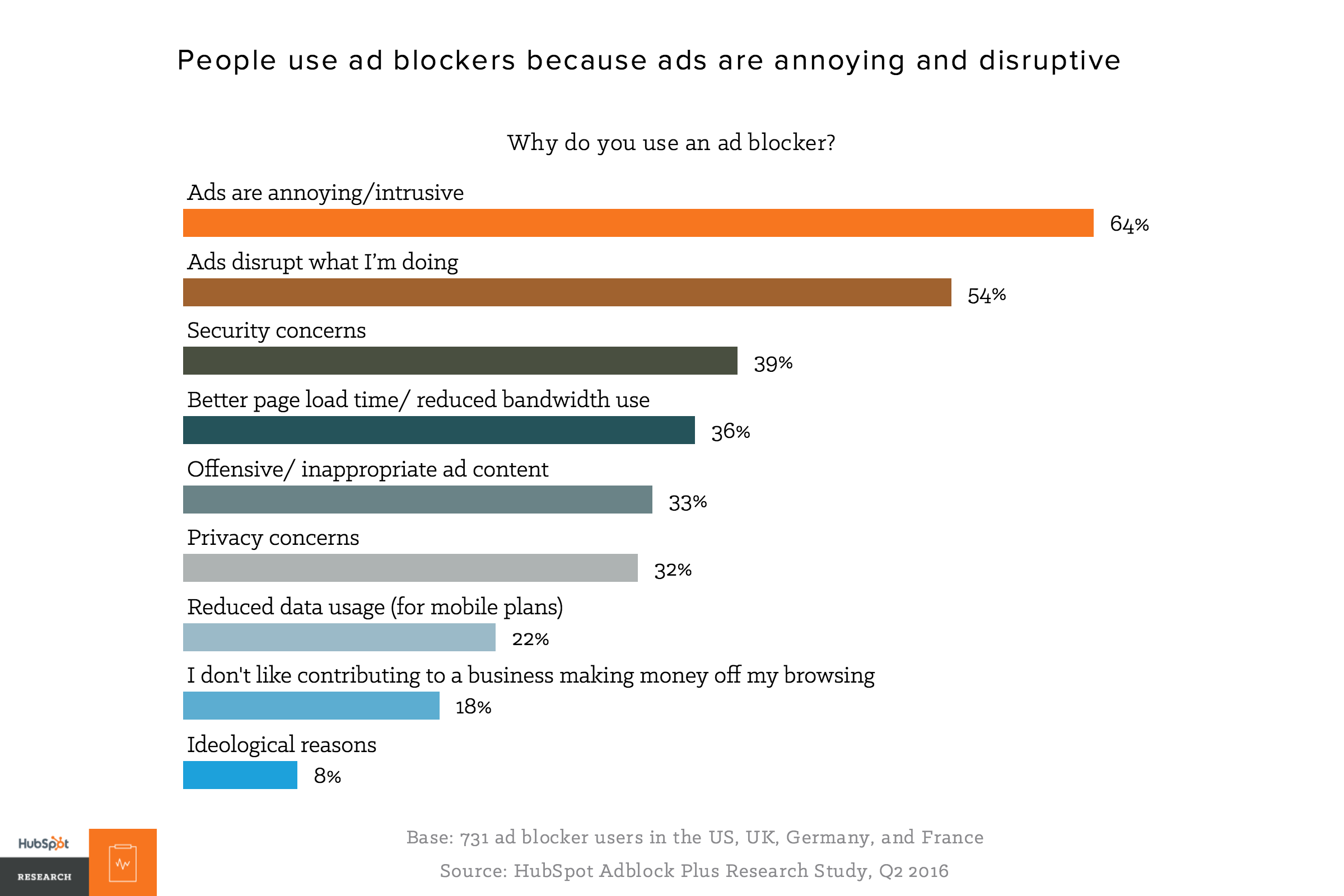 Why do you use an ad blocker ()