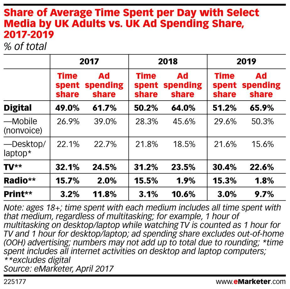 eMarketer video Uk 2 - 20 Apr ()