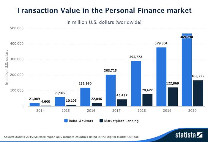 Statista transaction value ()