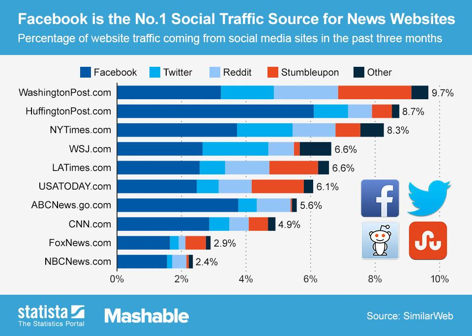 Social media traffic of news sites ()