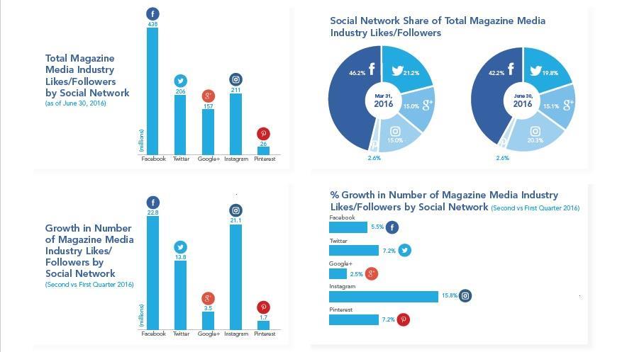 MPA social media report ()