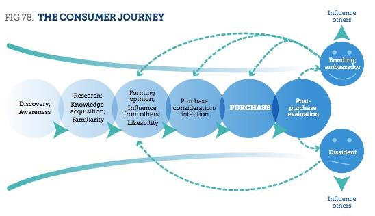 consumer behavior and purchase intention for Theories of consumer behavior address important issues four consumer behavior theories every marketer should know four consumer behavior theories every marketer.