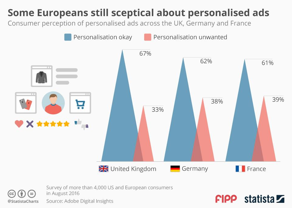 Chart of the week: Some Europeans still sceptical about personalised ads