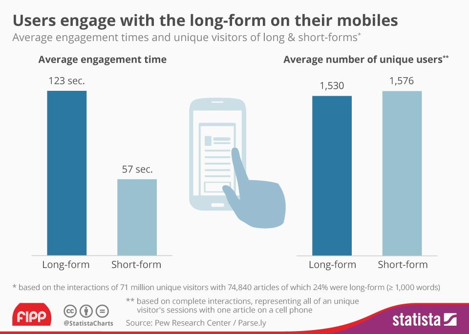 Chart of the week: Users engage with long form on mobile
