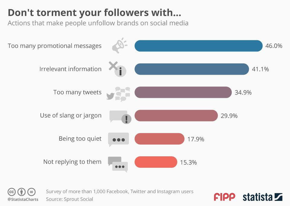 Chart of the week: Why do people unfollow you?