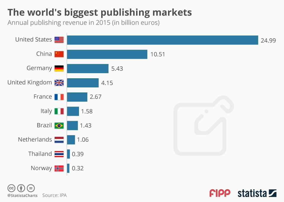 Chart of the week: The world's biggest publishing markets