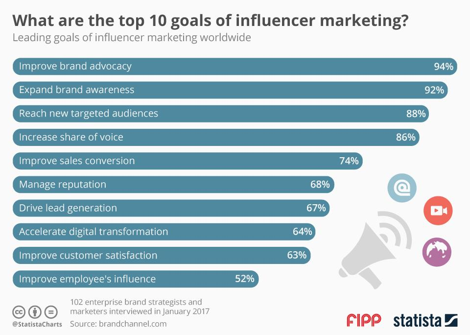 Chart of the week: What are the top 10 goals of influencer marketing?