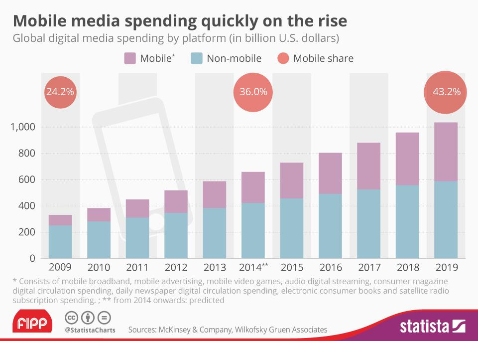 Chart of the week: Mobile media spend on the rise
