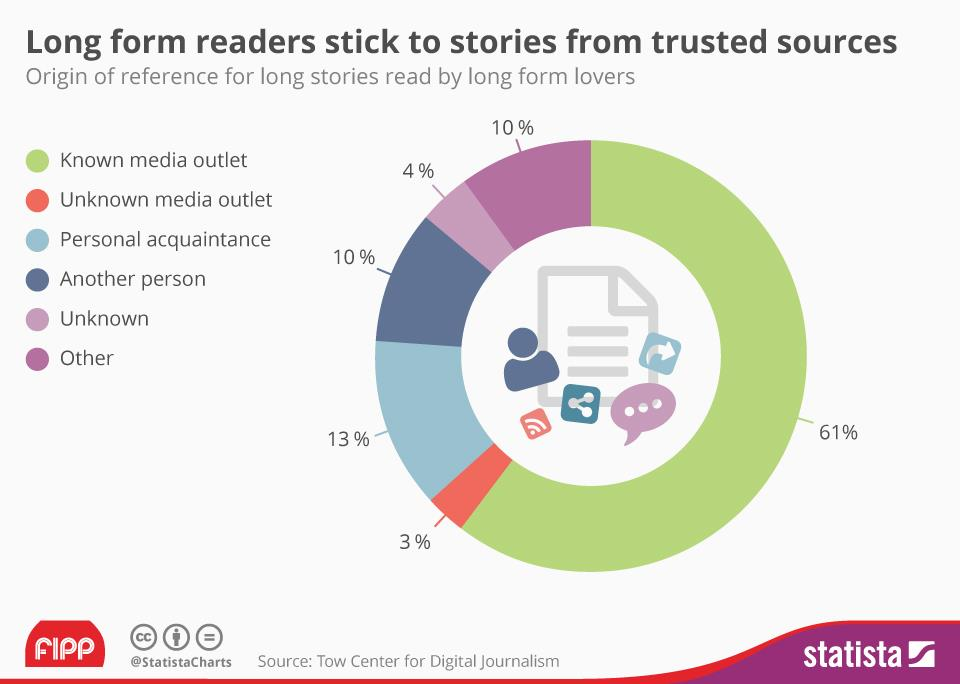 Chart of the week: Long form readers stick to stories from trusted sources